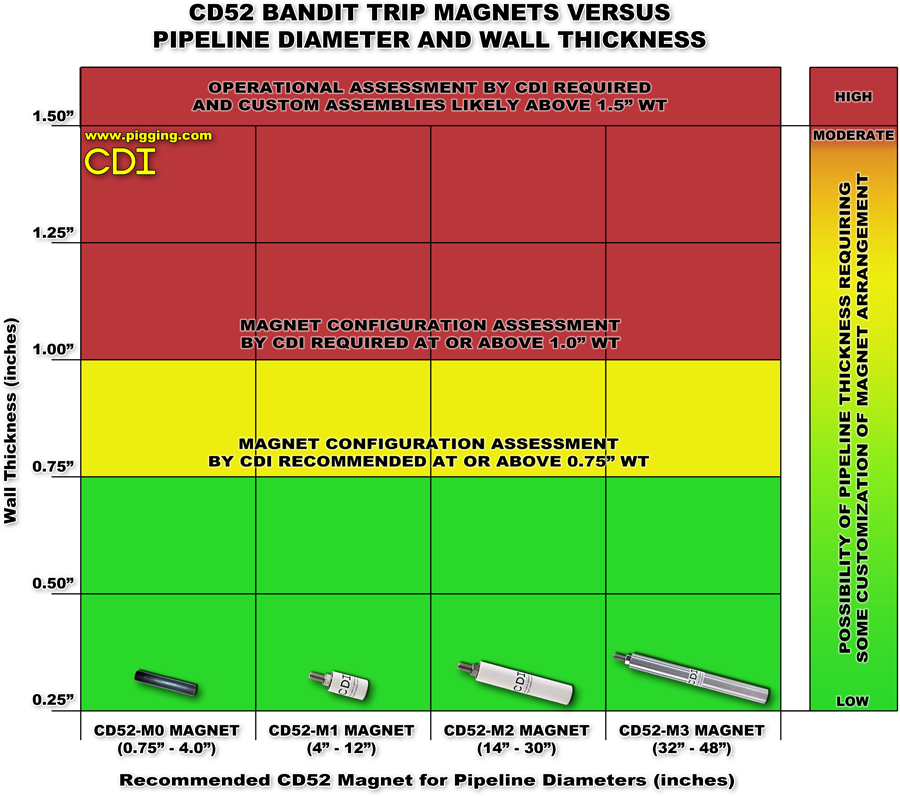 Magnet Strength versus Pipe Wall Thickness for CD52 Non-Intrusive Signaler Trip Magnets